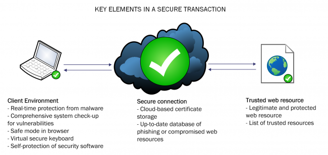 Key elements in a secure transaction_ENG