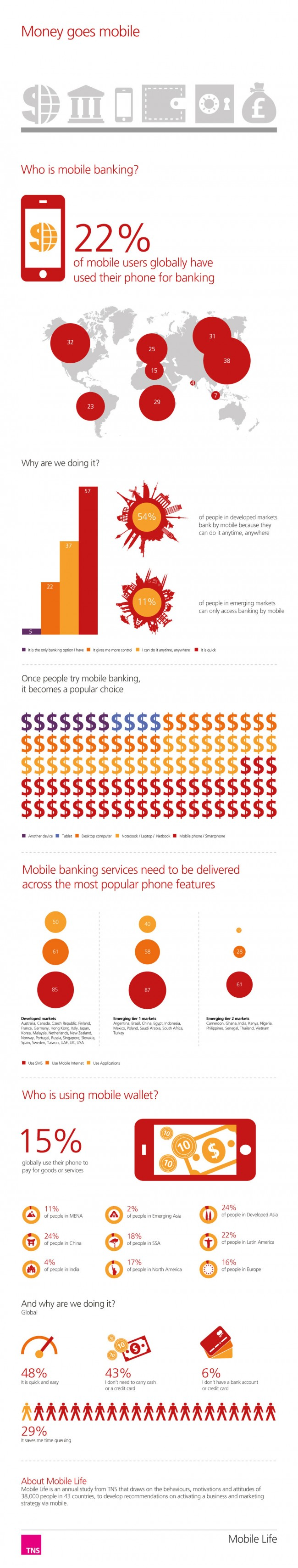 TNS-Mobile-Life-Infographic-Money-goes-mobile