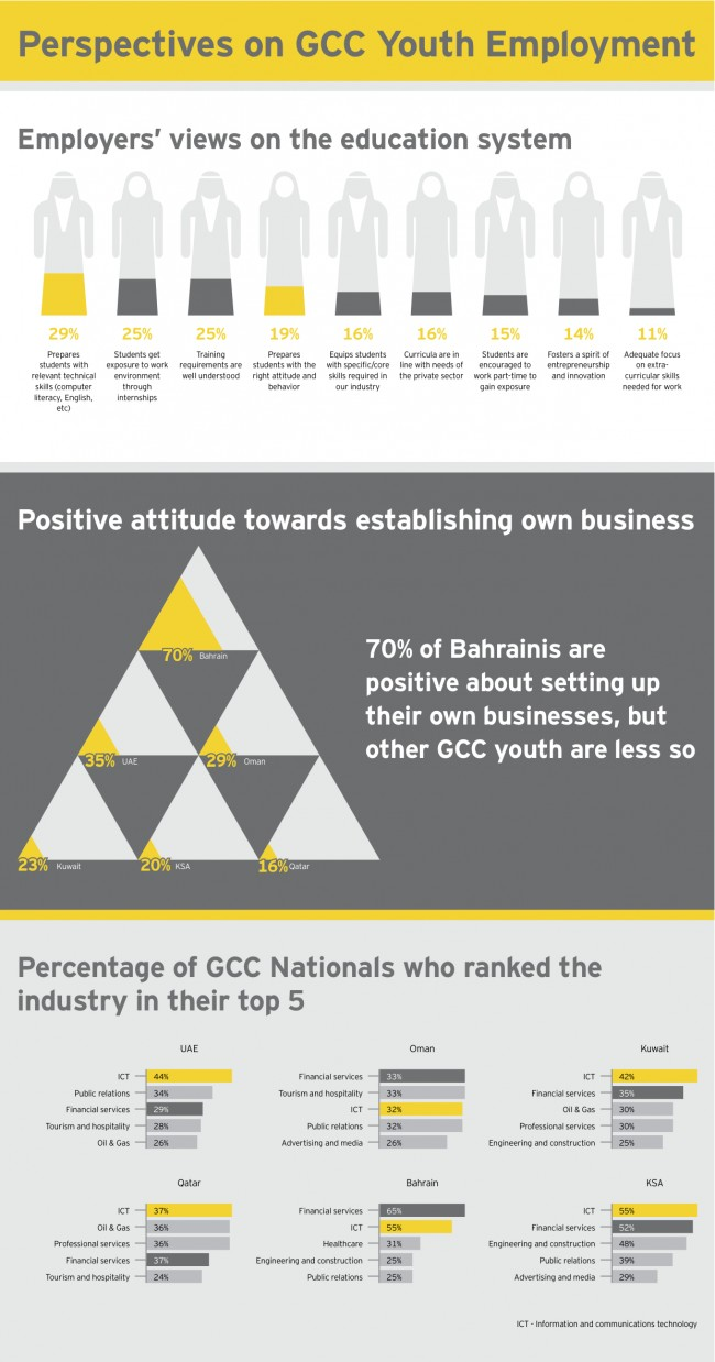 Perspectives on GCC Youth Employment Single page v4
