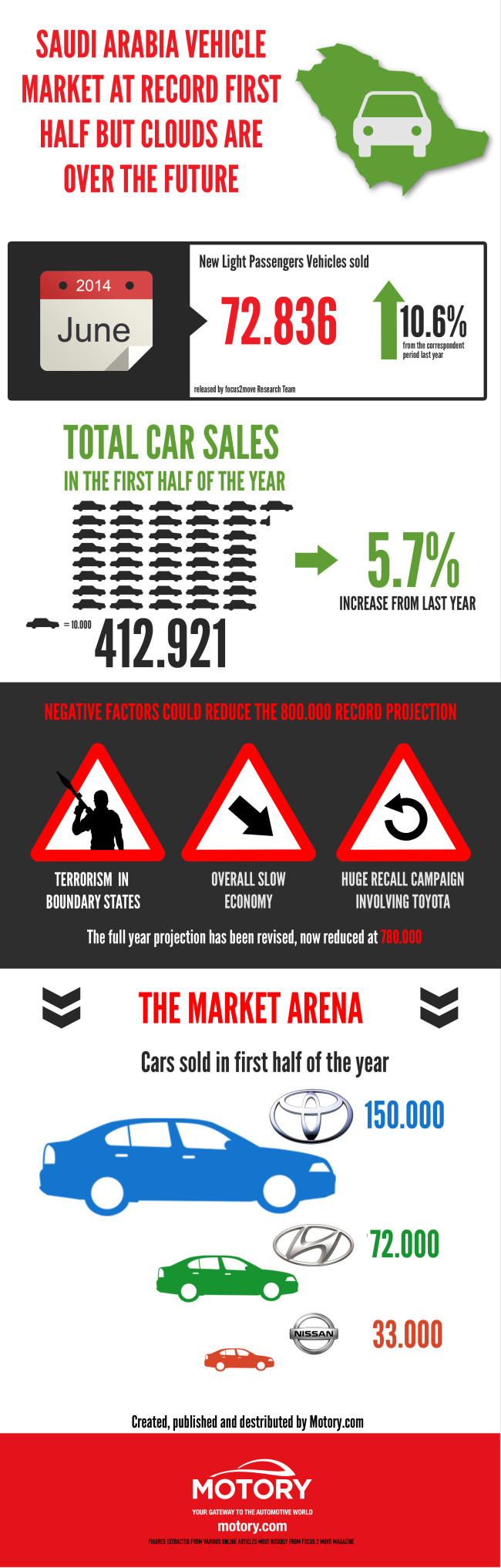 Saudi Auto Market Infograph_Eng