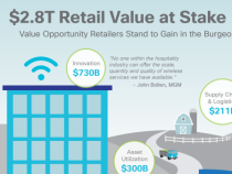 Infographic - Retail Value at Stake (2015-2024)
